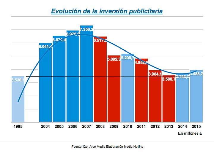 Gráfica de evolución anual de la inversión publicitaria